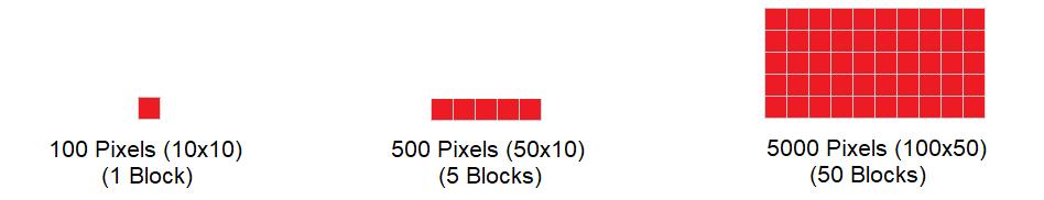 pixel per block
